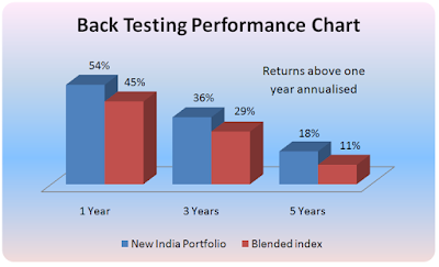 fundsindia new india portfolio back testing performance chart