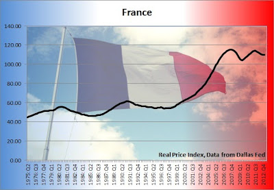 france housing bubble chart, french housing price graph