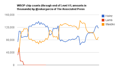 Oskar Garcia's graph of the chip movement on Day 10 of the 2011 WSOP ME