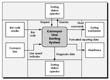 Rekayasa sistem firdaus annas dari diagram konteks diatas dapat saring kembali menjadi subsistem subsistem atau modul modul sistem dengan aliran informasi yang penting antar modul ccuart Image collections