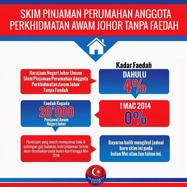 Skim Pinjaman Perumahan Anggota Perkhidmatan Awam Johor