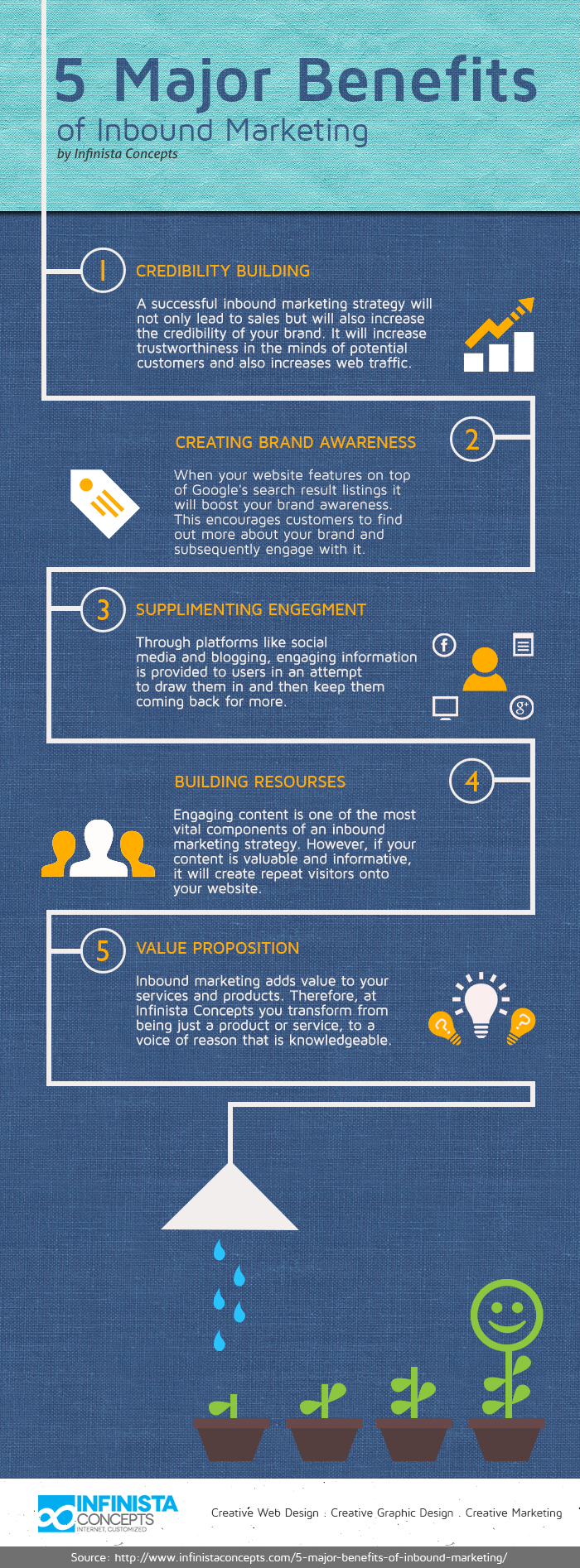 Five Major Advantages Of Inbound Marketing [INFOGRAPHIC]