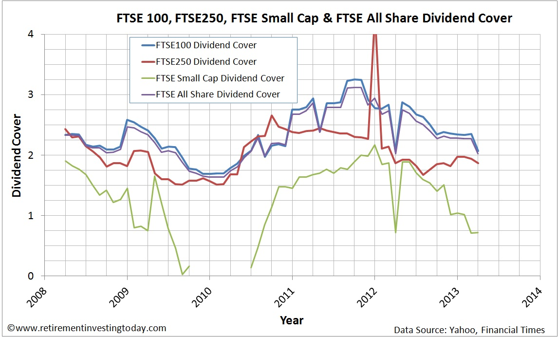 Dividend Cover of the FTSE100, FTSE250, FTSE Small Cap and FTSE All Share Indices
