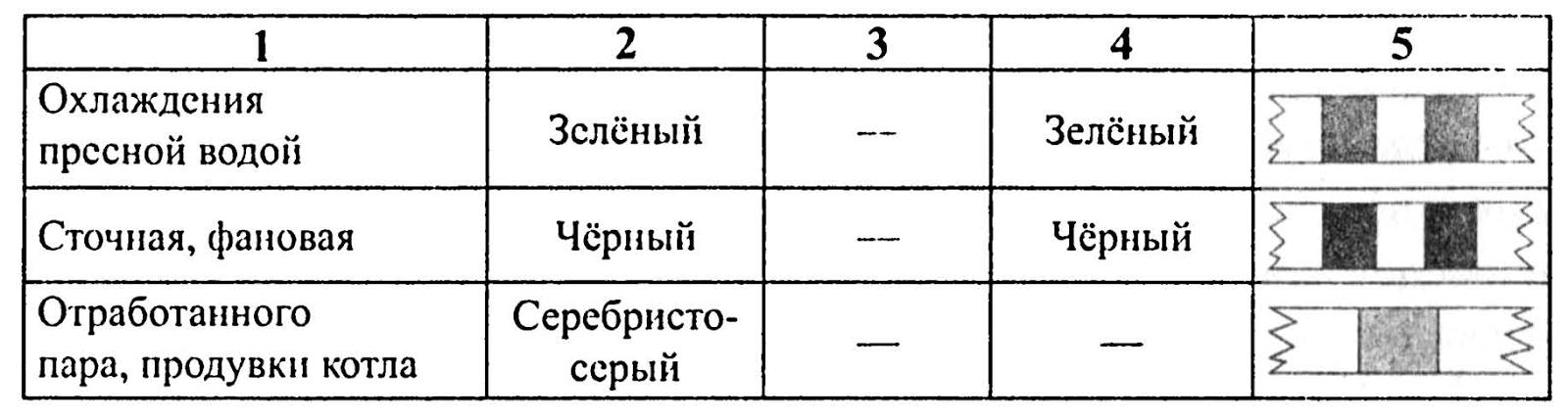 знаки судовых систем: