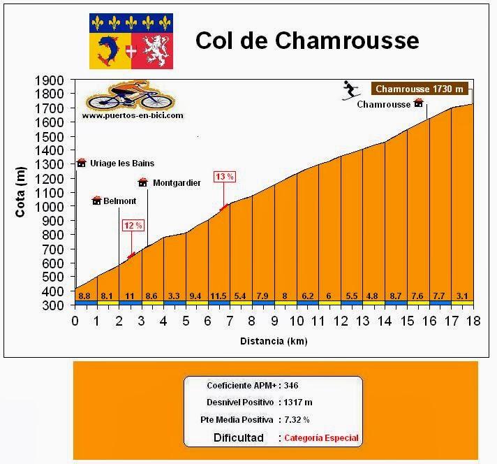 Altimetría Col de Chamrousse