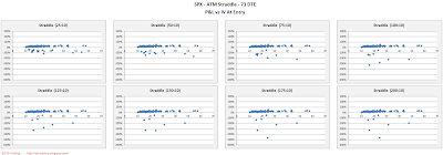 SPX Short Options Straddle Scatter Plot IV versus P&L - 73 DTE - Risk:Reward 10% Exits