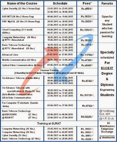 BSNL New Courses on Cyber Security, ASP.Net, Cloud Computing, Advanced Java
