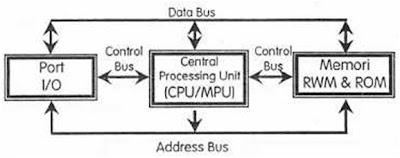 Teknik komputer blok diagram sistem mikroprosesor data bus terdiri dari 8 16 32 64 atau lebih saluran paralel ccuart Images
