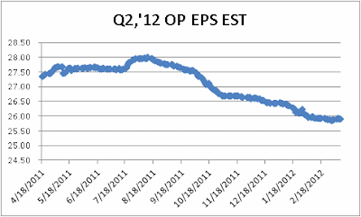 S&P Q2, 2012 Operating Earnings per Share Estimates, April 18, 2011 through 8 March 2012