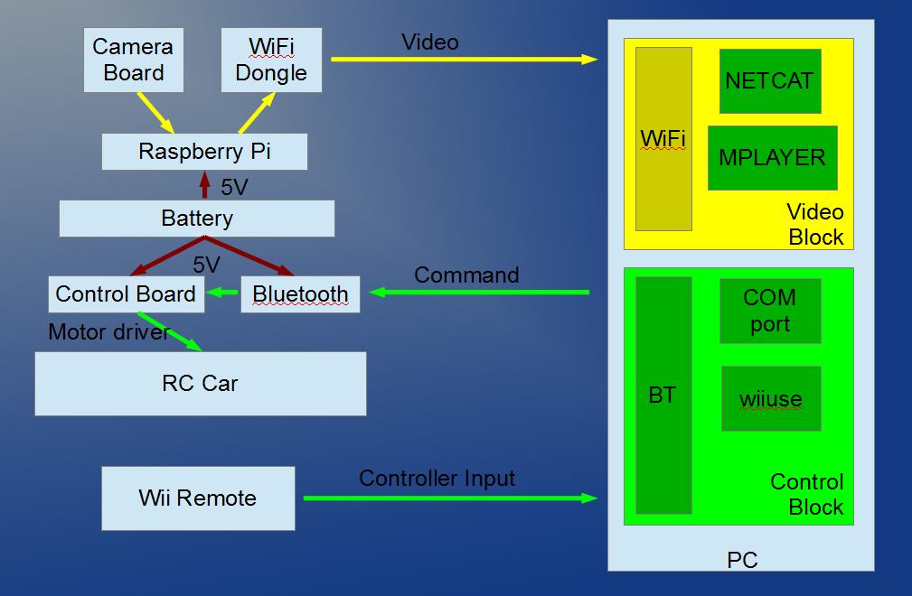 Raspberry pi camera board on rc car using wii remote for Raspberry pi 3 architecture