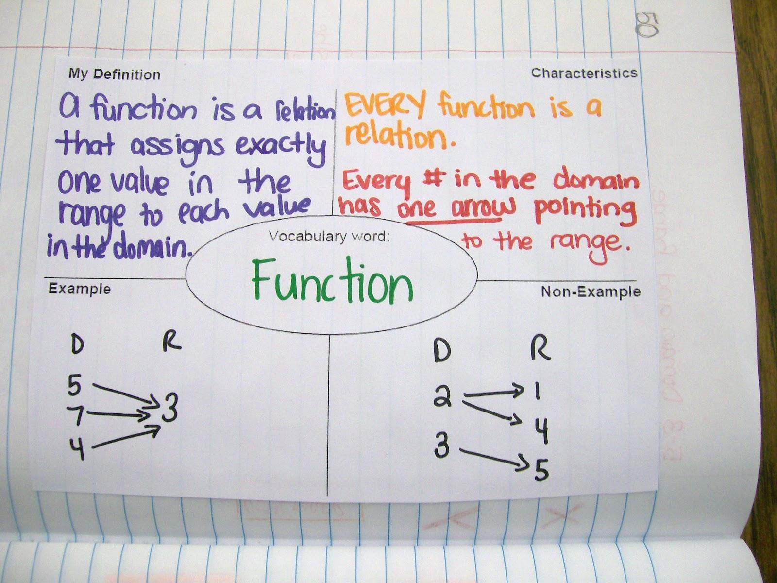 Math = Love: Algebra 1 Interactive Notebook Entries over ...
