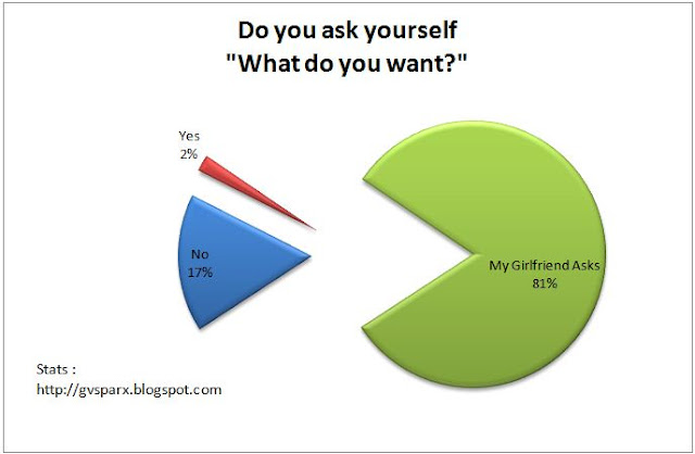 What do you want? funny pie chart