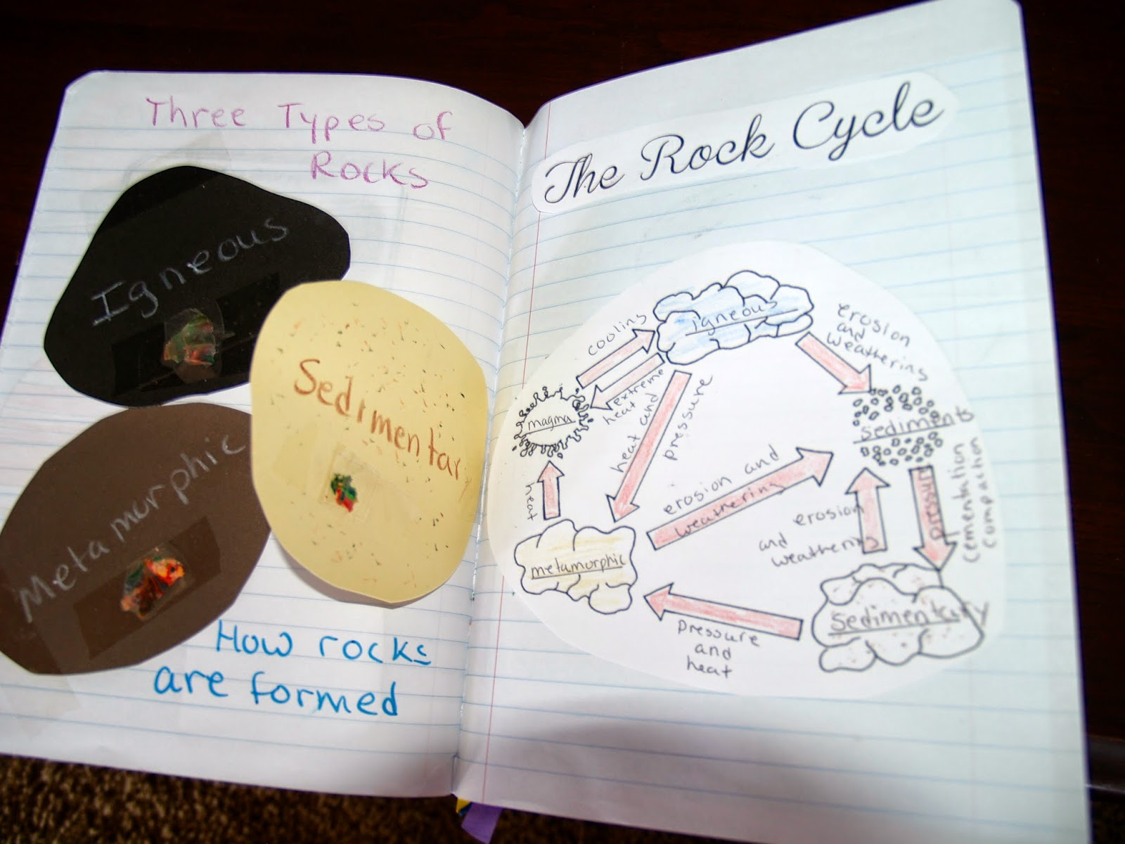 Teaching Science With Lynda The Rock Cycle With Interactive