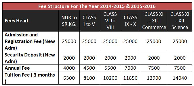 Greenfingers Global School Kharghar Fees Structure