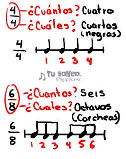 forma del compas musical