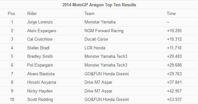 Hasil MotoGP Aragon Spanyol 2014