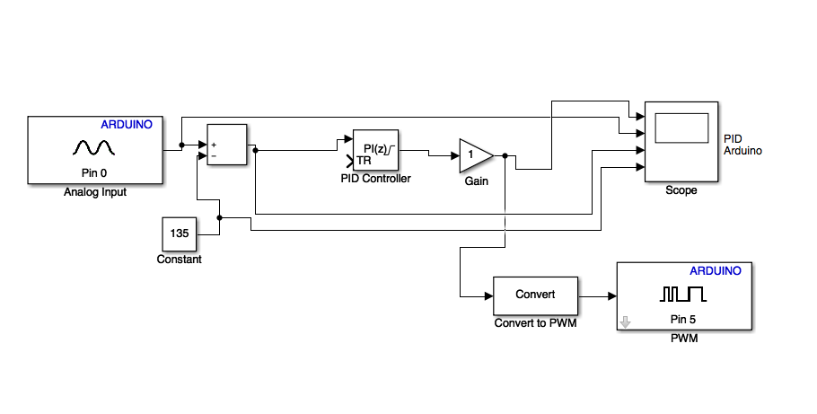 Viper encoder and motors pid control motor direction