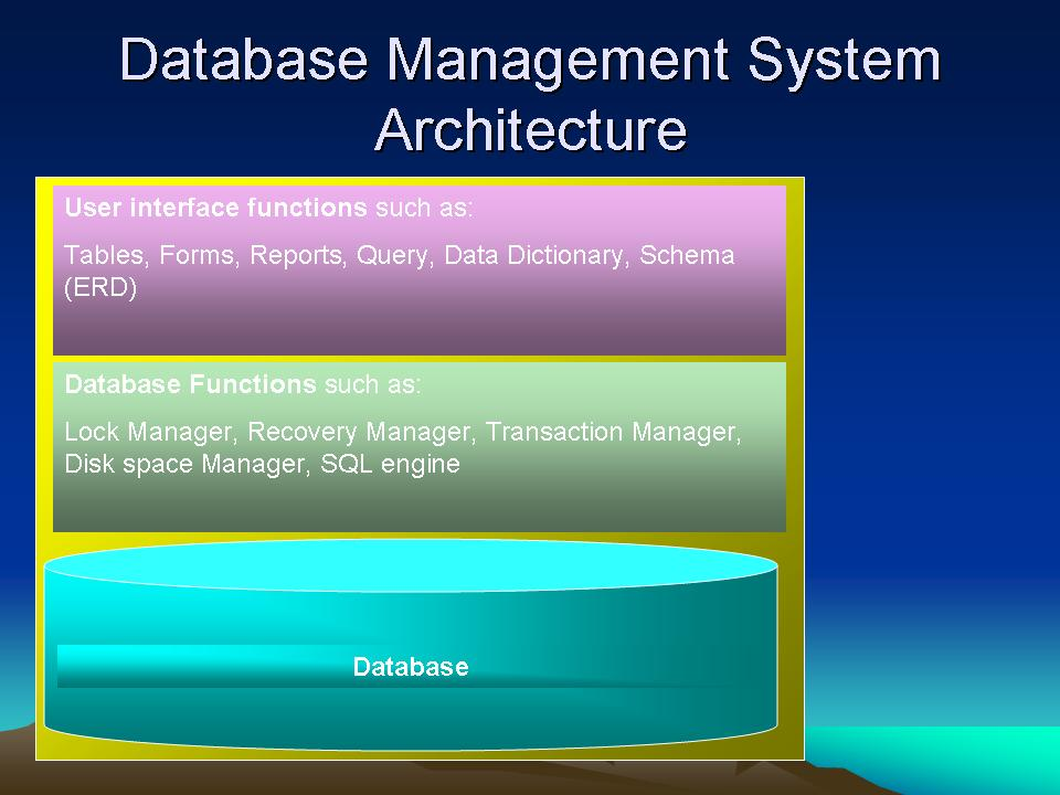 dbms logo. The DBMS is a useful tool for