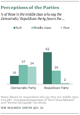 Middle class correctly figures GOP as favoring the rich