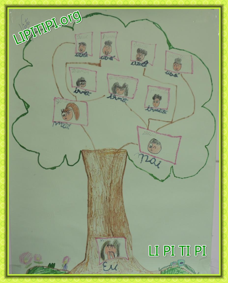 Estratégias de  Ensino Árvore Genealógica