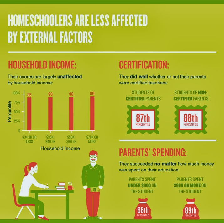 the benefits and factors of homeschooling Many people laud the benefits of homeschooling but the  and then the second  issue he raised, although it was not a factor in his case, is the.
