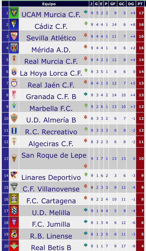 lepecantera: Clasificación Segunda División B Grupo IV