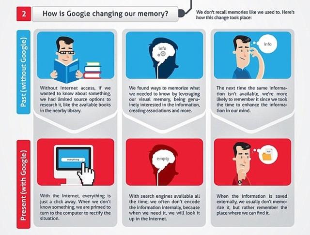 Google Mencuci Otak Manusia