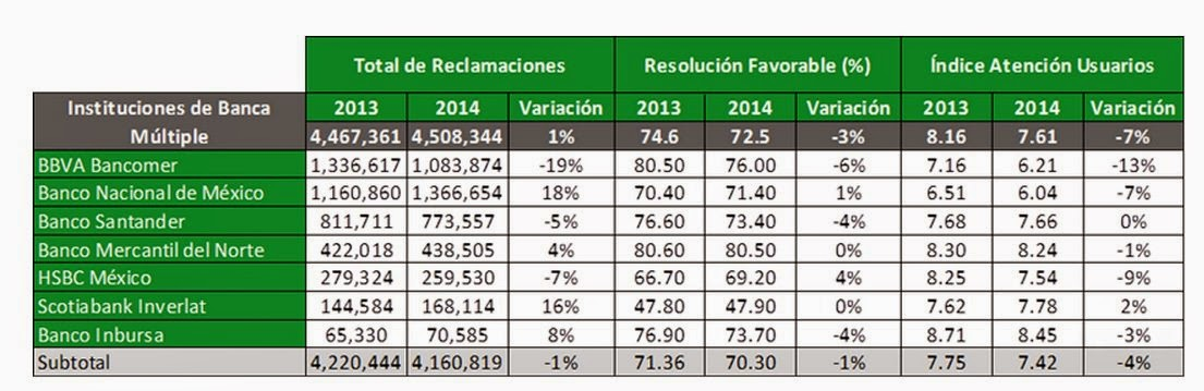 Los bancos con más quejas en México