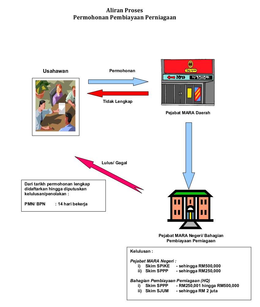 Grants suruhanjaya koperasi malaysia skm skim usahawan aliran proses permohonan mara ccuart Choice Image