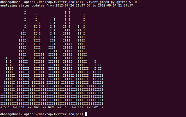 command line graph of weekly twitter activity