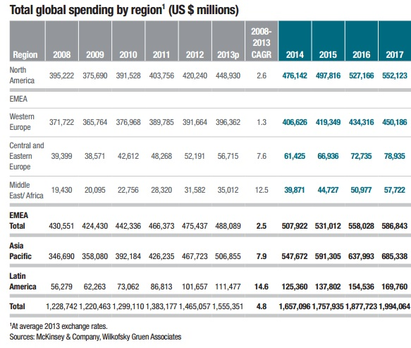 """global media consumer spends category by geographic region"""