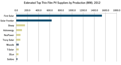 top thin film suppliers by MW