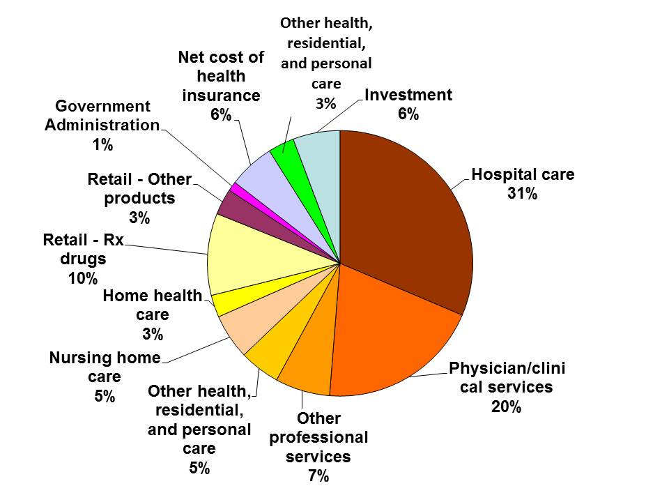health care spending in the united Meritage medical network has compiled a list of surprising facts about health care in the united states to help you do some of your own fact checking.