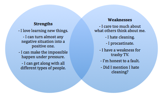 perconal strengths and weaknesses