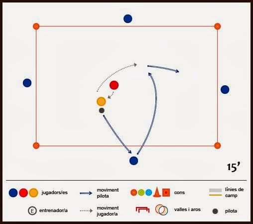 Exercici de futbol: tècnica i tàctica - Conservació de gladiadors