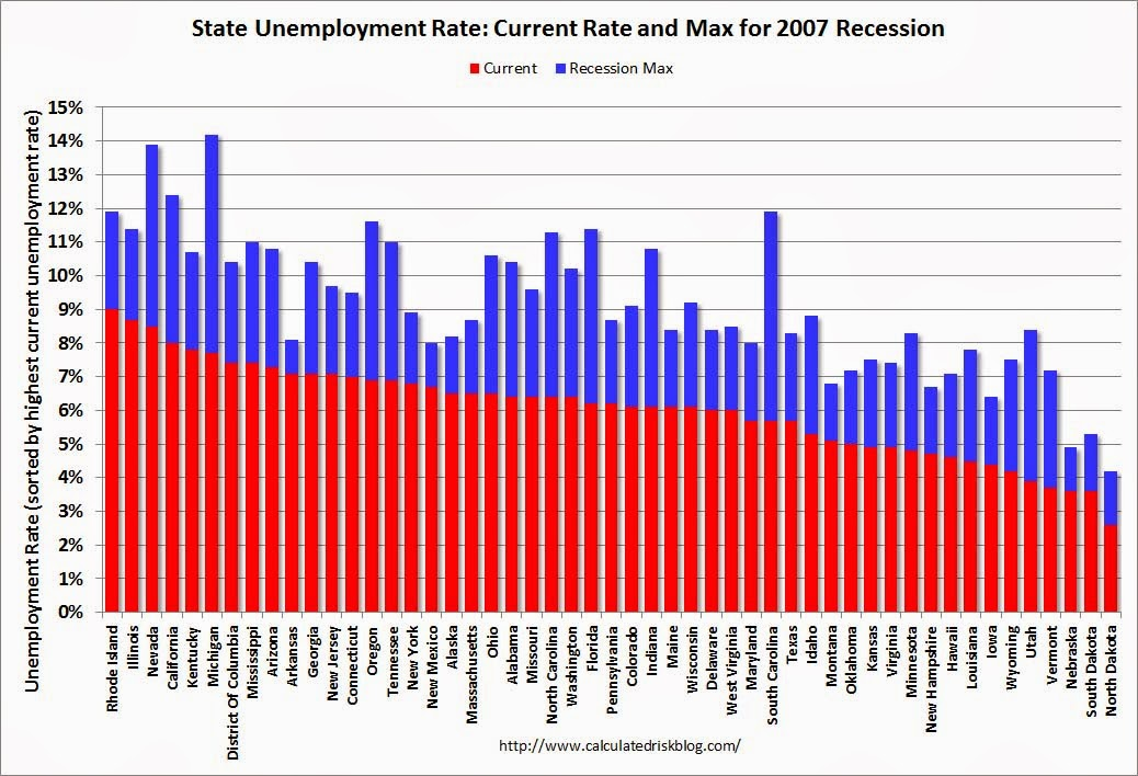 Calculated risk bls state unemployment rates were little state unemployment sciox Gallery
