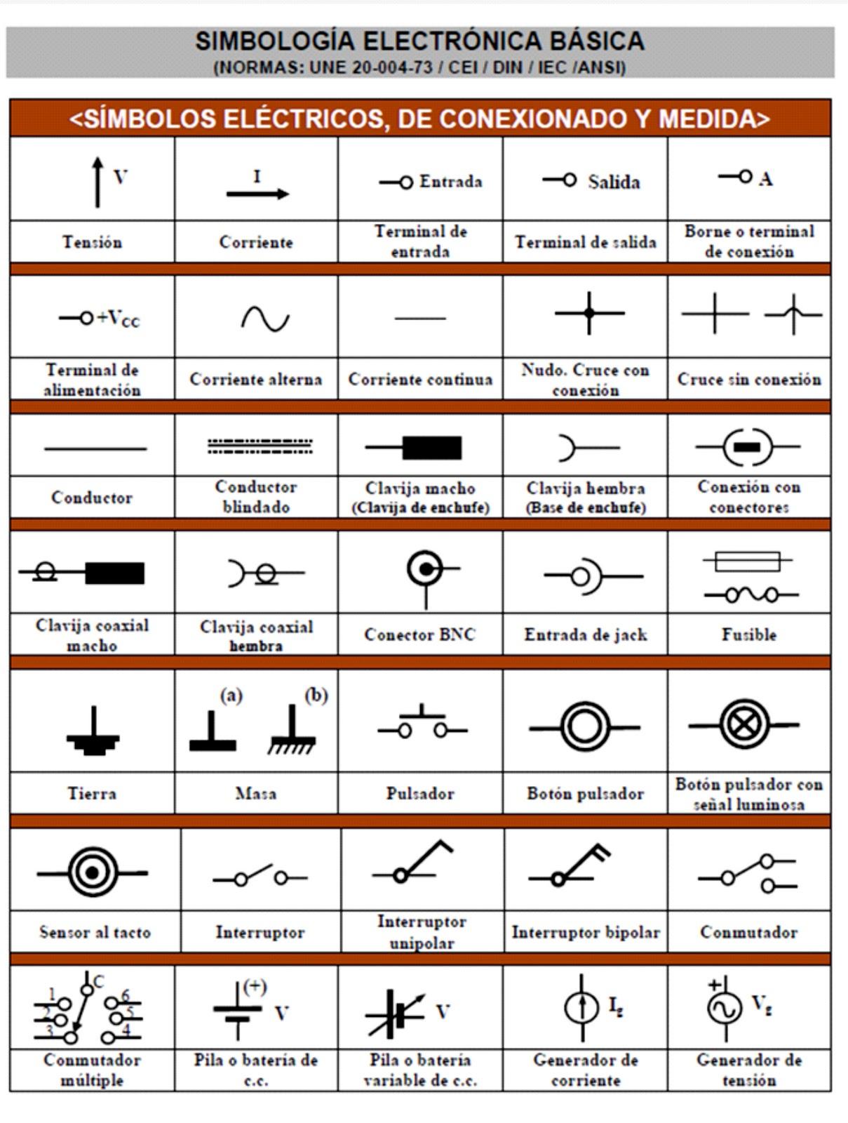 Multimetro digital simbolos electronicos basicos for Arquitectura basica pdf