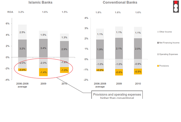 conventional vs islamic banking research proposal Islamic banks and conventional banks:  a research project submitted in partial fulfillment of the  summary of regression results for conventional bank and .