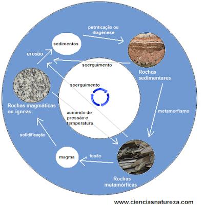 rochas magmáticas, sedimentares, metamórficas