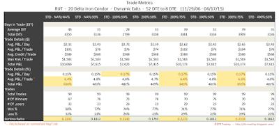 Iron Condor Trade Metrics RUT 52 DTE 20 Delta Risk:Reward Exits