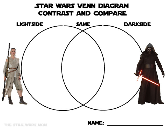 Star Wars Venn Diagram Compare and Contrast Graphic Organizer Lightside vs Darkside Free Printable