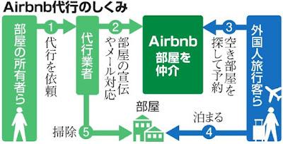 Airbnb 代行業者 部屋掃除