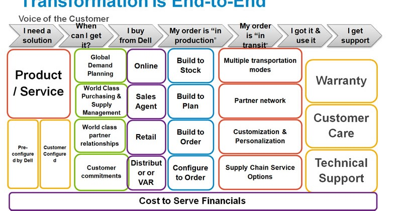 Supply Chain Management Dell Modifies Its Supply Chain
