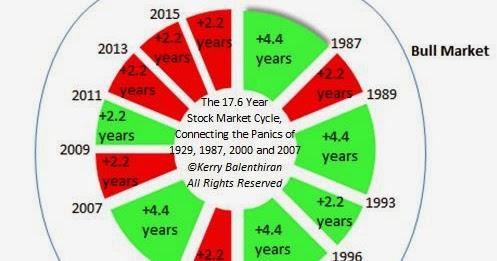 bull market pdf