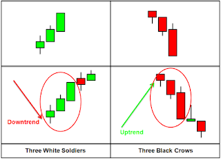 Three black crows in downtrend