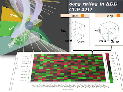 Music social network on DNA microarray