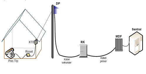 Pstn public switched telephone network pengetahuan jaringan jaringan pstn ccuart Images