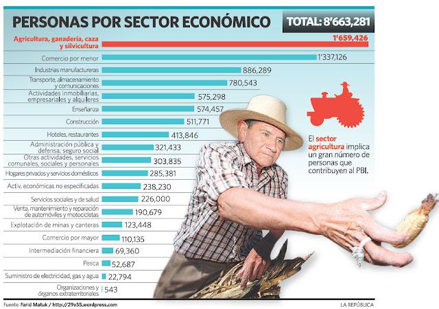 empleo por sectores: