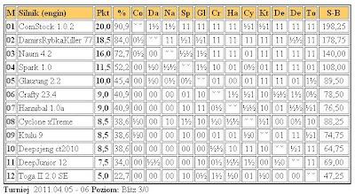 Jurek Chess Ranking (JCR) - Page 4 1liga6.4.2011