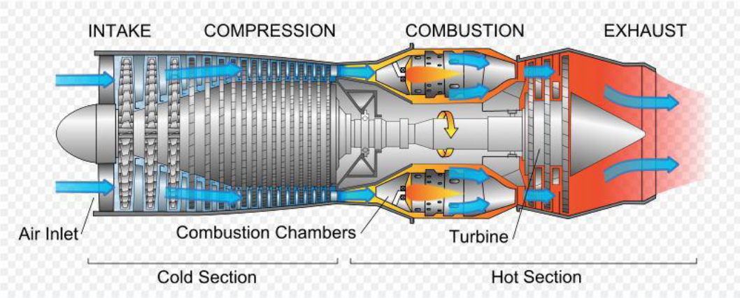 Sistem Turbin Gas